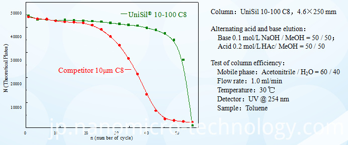 HPLC analysis